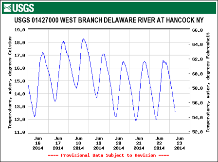 West Branch water temps are still holding on in late June!