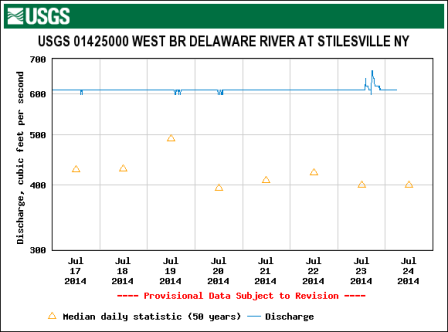 The Upper West Branch flows dropped back to normal overnight