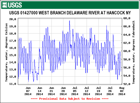 West Branch temperatures haven't touched 70 degrees all season!