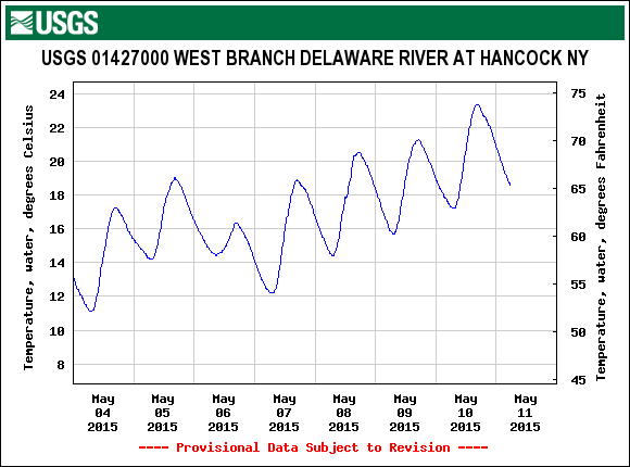 The West Branch in Hancock peaked over 70 degrees yesterday.