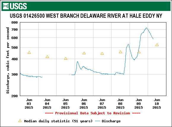 For the first time in a while the West Branch is at a decent level for wading and floating