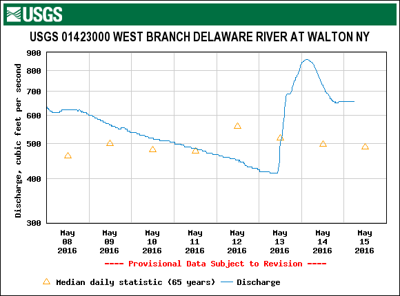The flow above Cannonsville has leveled off around 650 cfs this morning