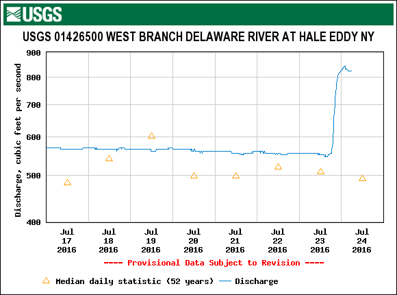 The West Branch levels are still decent for wading