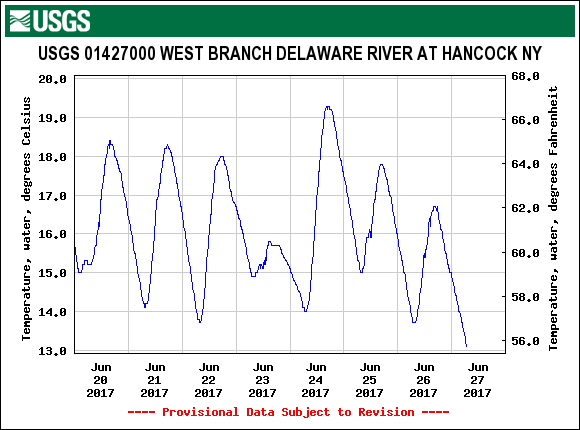 Lower West Branch temps have been holding on but the cool nights really help.