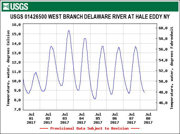 Water temps look great at Hale Eddy