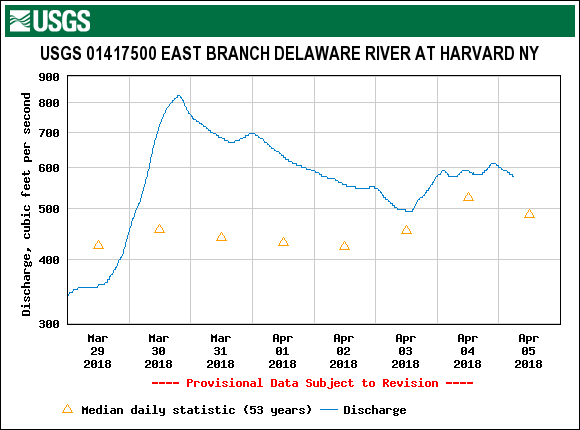 The East Branch at Harvard is dropping slowly this morning