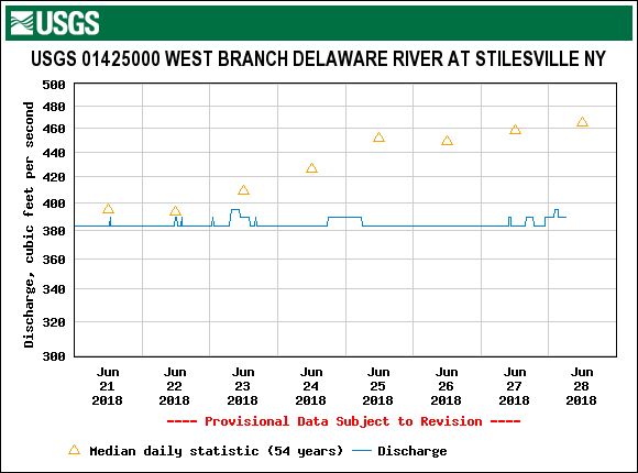 The West Branch flow above Oquaga Creek is steady