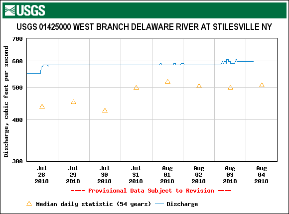 The Stilesville flow is steady despite the rain