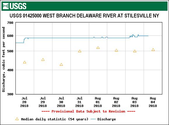 The Stilesville flow is steady despite the rain