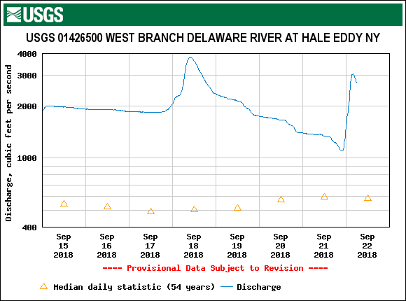 The West Branch flow is dropping quickly already this morning.