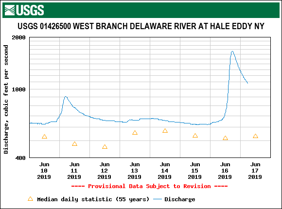 The West Branch dropping quickly