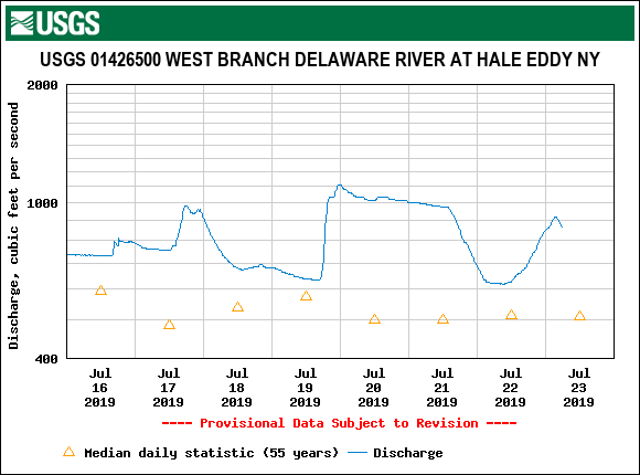 The West Branch at hale Eddy flow is already dropping