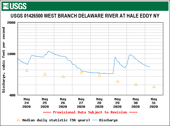 The runoff is slowly subsiding on the West Branch