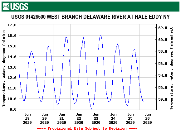 West Branch tmps remain good despite the weather and lower water